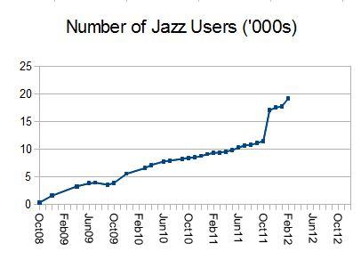 Jazz users at Hursley