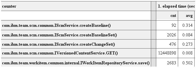 Condensed server statistics