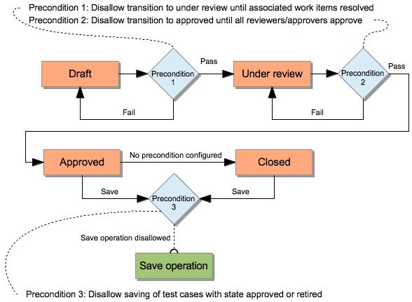 Default preconditions diagram