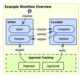 The workflow of a Todo item