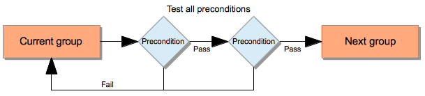 Transitions and preconditions