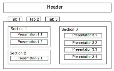 Editor Presentation Structure