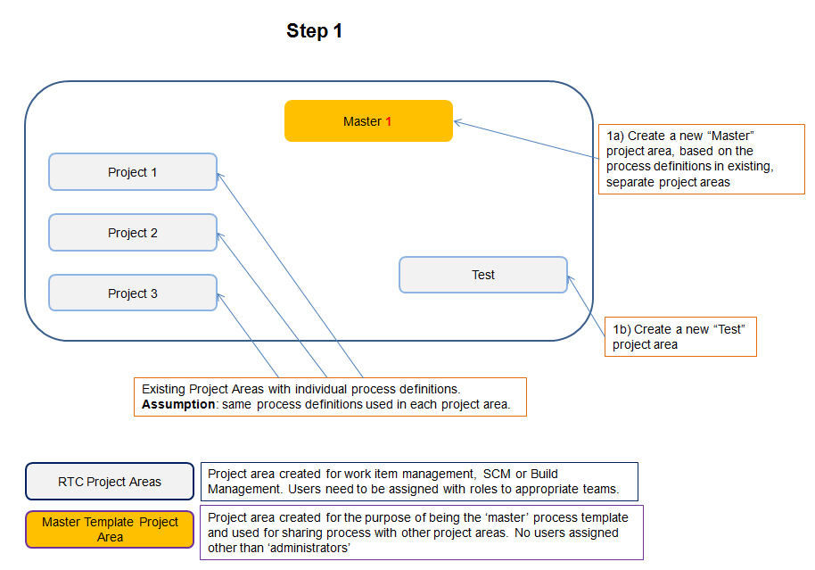 Managing Rational Team Concert Work Item Changes With Process - New process template