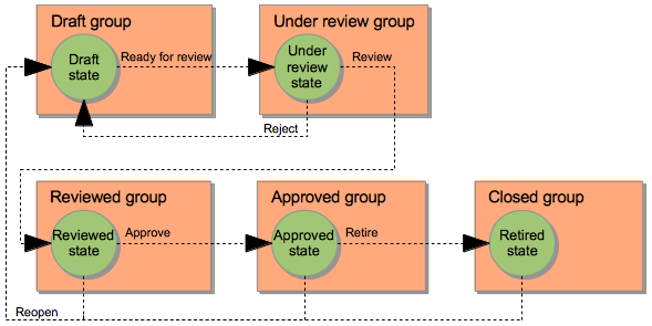 Diagram of reviewed precondition and state groups