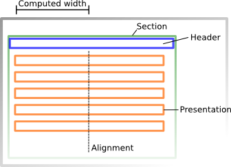 Overview of the Editor Presentation Structure used for Sections