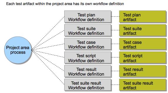 Single artifact workflow scope