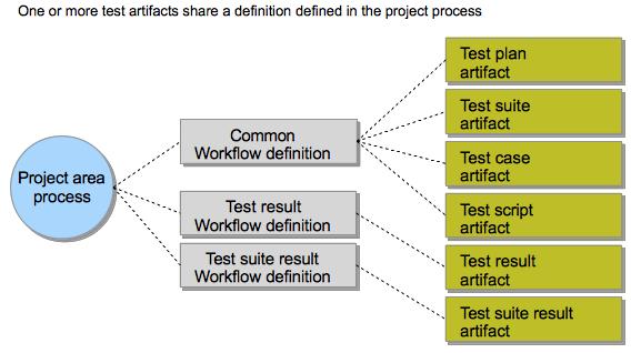 Shared definition artifact workflow scope