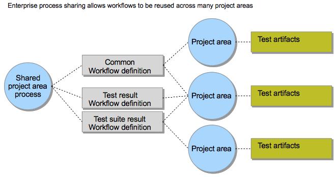 Enterprise workflow scope