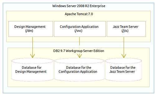 Image of RSADM deployment and software configuration