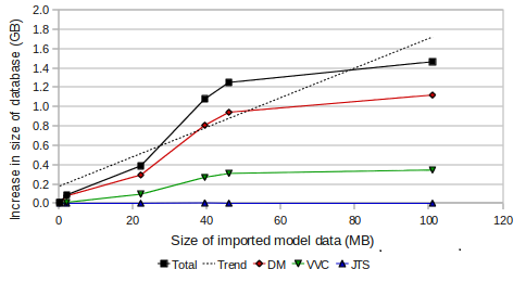Graph of size of imported model data vs. increase in size of databases