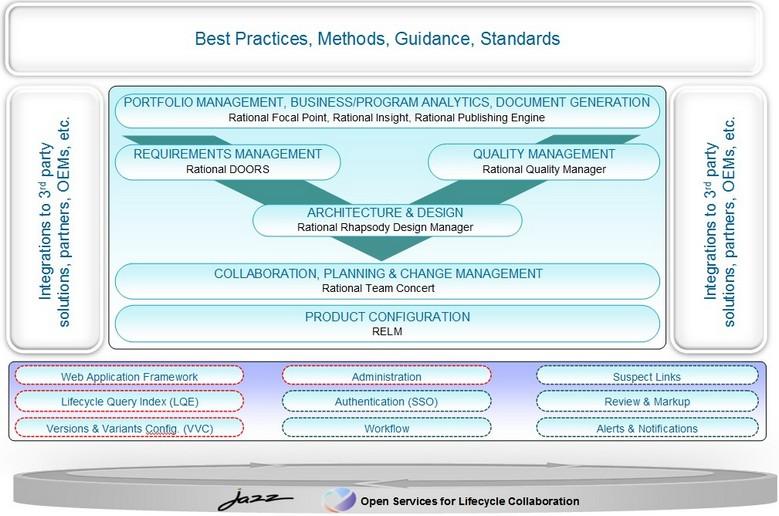 IBM Rational Systems Platform