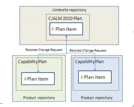 Plan Item Linking