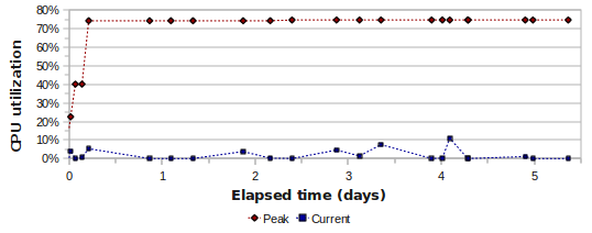 Graph of CPU utilization during 5-day, 50-user test