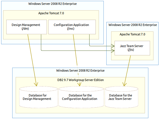 Image of RSADM 100-user distributed deployment and software configuration
