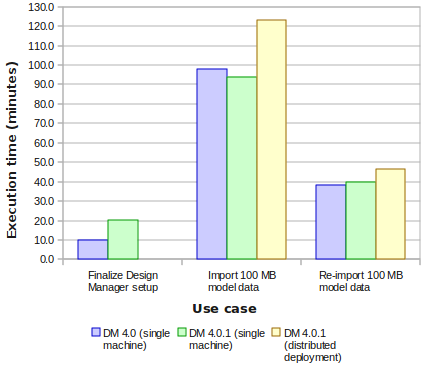 "Graph of the execution times from the ""Finalize Design Manager setup"", ""Import 100 MB model data"", and ""Re-import 100 MB model data"" use case tests"