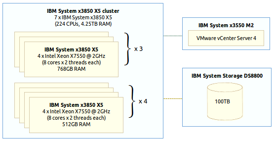 Image of the virtual machine host platform hardware configuration