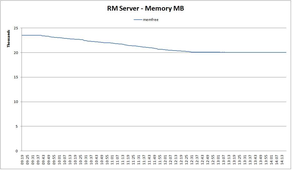RM Memory