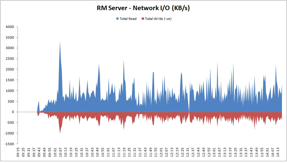 RM Network