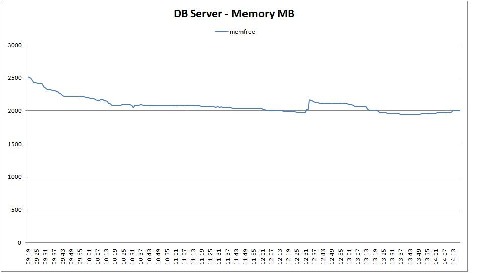 DB2 Memory