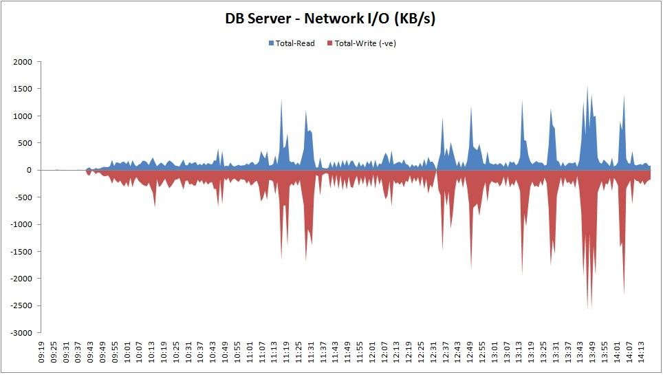 DB2 Network