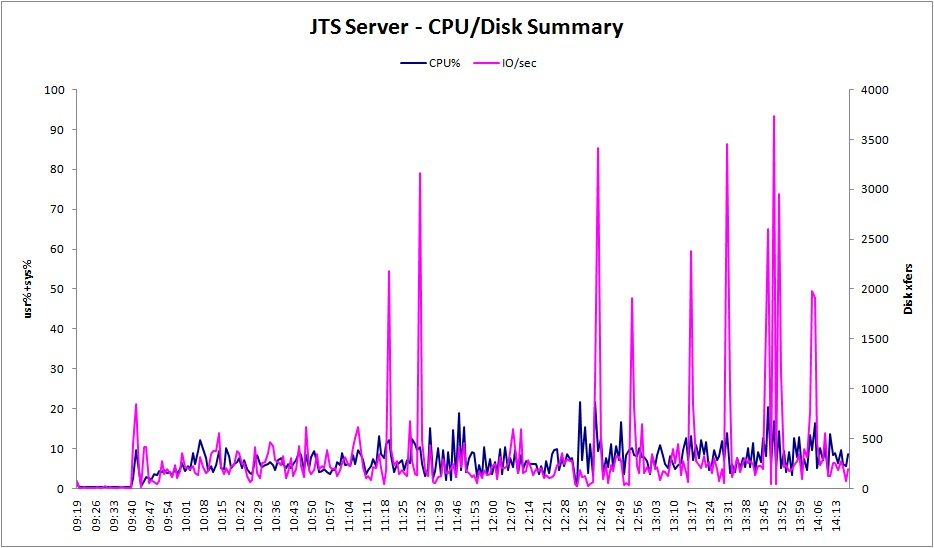 JTS CPU/Disk
