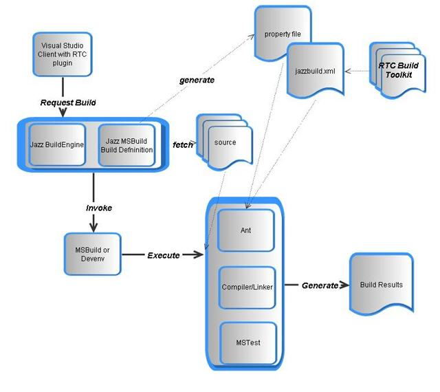 Continuous Integration with Rational Team Concert and