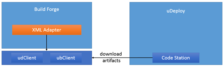 overview of          download