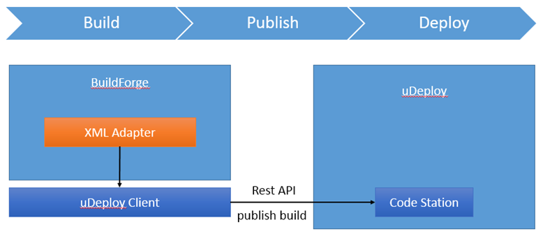 overview of          publish