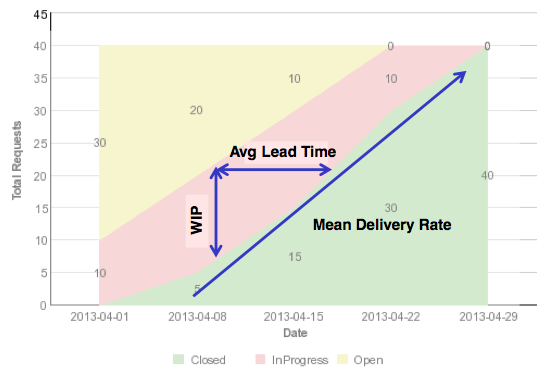 Improve Predictability And Efficiency With Kanban Metrics Using Ibm