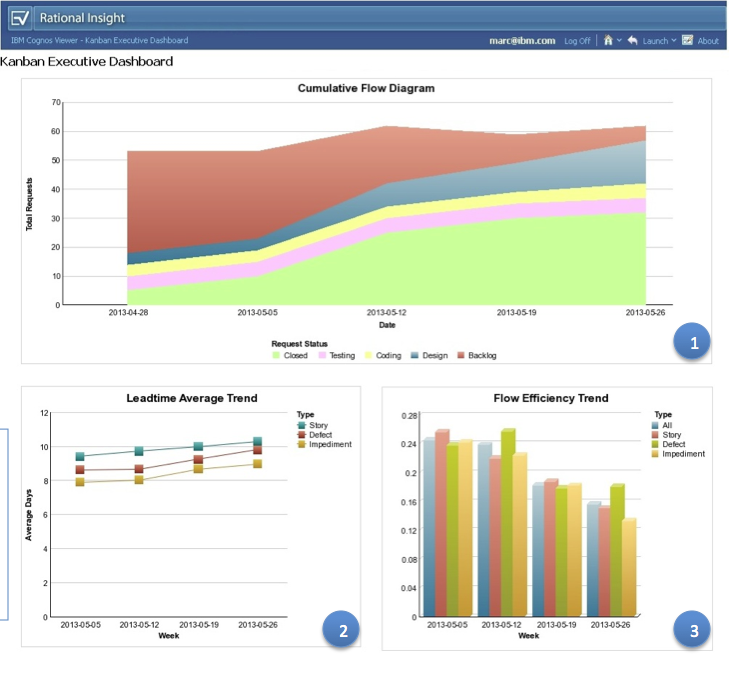 Improve Predictability And Efficiency With Kanban Metrics