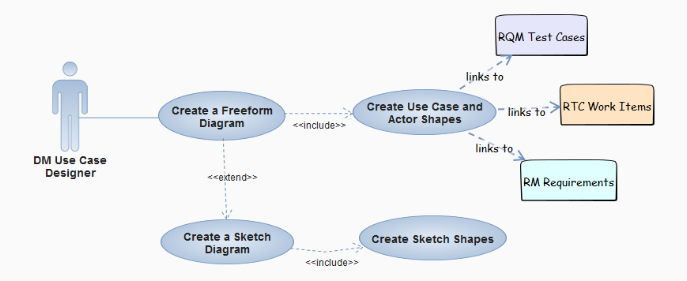 Lightweight modeling and design with rational design manager figure viii example use case diagram with some sketch elements ccuart