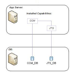 Deploytopology - JTS and CCM deployed