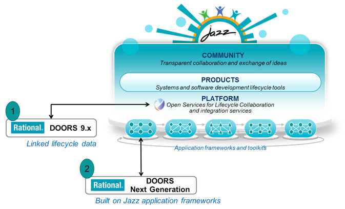 Rational DOORS Next Generation introduces a new product architecture