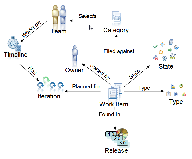 Work items provide attributes to map to the basic process concepts