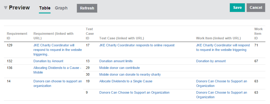Traceability report from requirements to test cases and work items