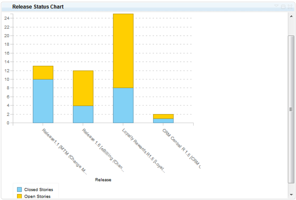 Release Status Chart report comparing   story burndown of different application components.