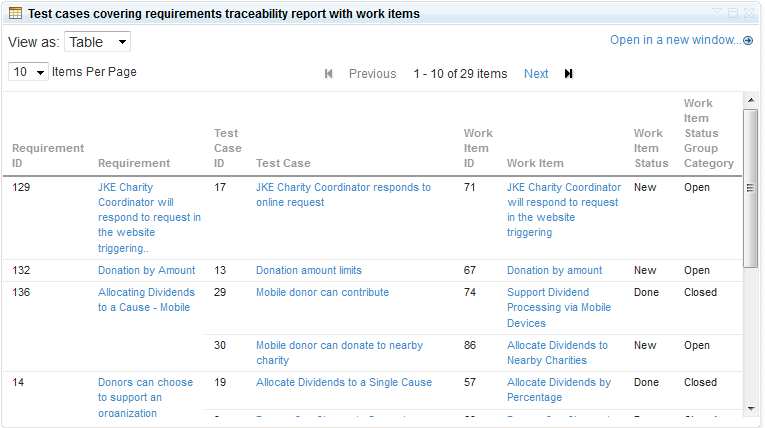 Requirements Traceability report showing traces from requirements to testcases, and defects.