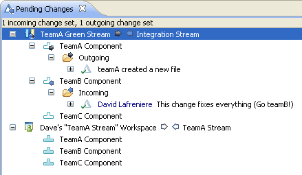 """The &quot:TeamA Green Stream"""" in the Pending Changes view."""