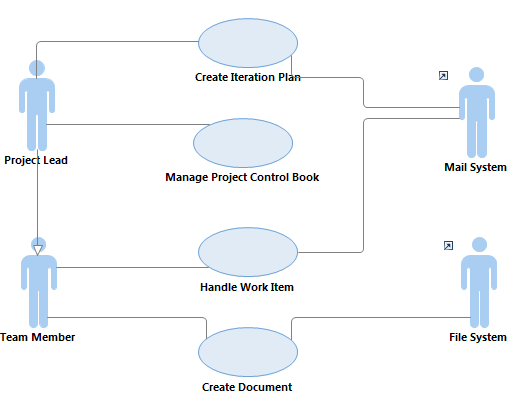 deployment team use cases