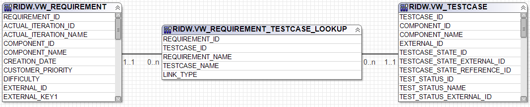 Data model for requirement                  traceability to test cases