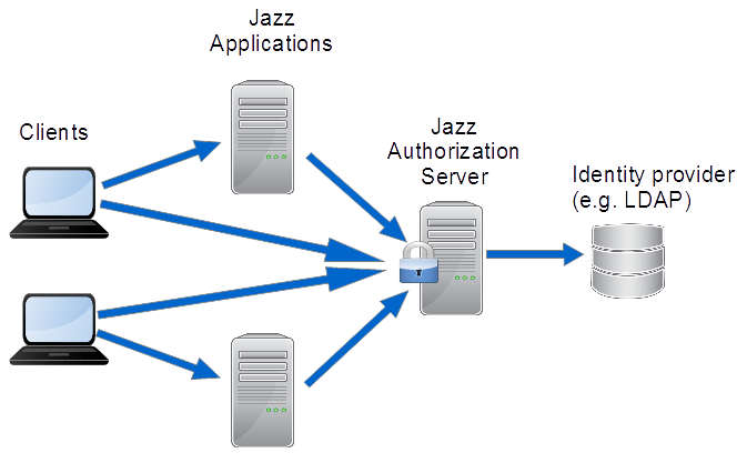TN0013: Jazz Team Server Authentication Explained - Library