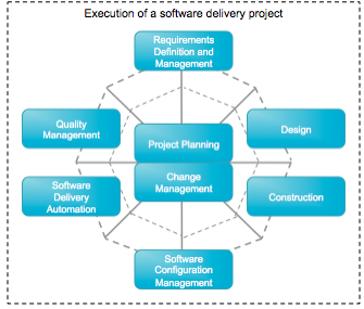 Keys to Effectively Managing Software Projects