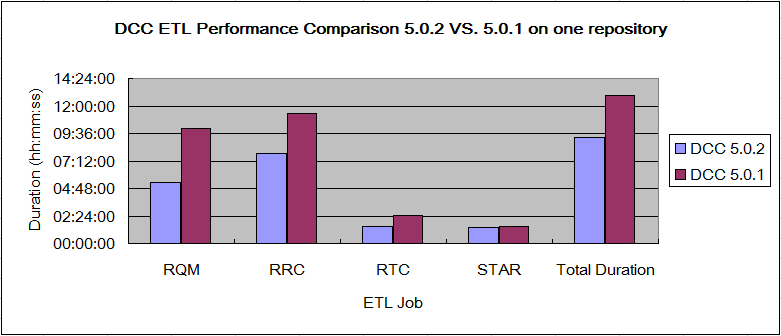 DCC_1Repo_Comparison_502VS501.png