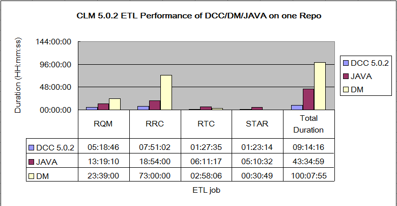 ETL_Comparison_DCCJAVADM_One_Repo.png