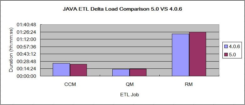 JavaETLDeltaPerfComparison50VS406.png