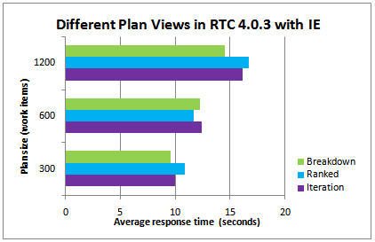 Three different plan views in RTC 4.0.3 with Internet Explorer