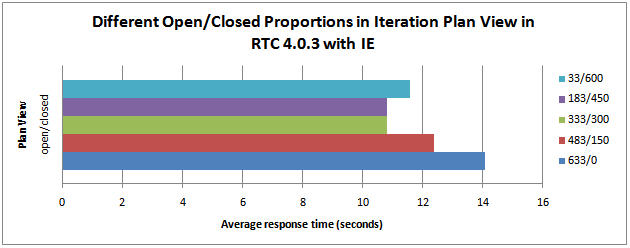 Different open/closed ratios in the same plan views in RTC 4.0.3 with Internet Explorer