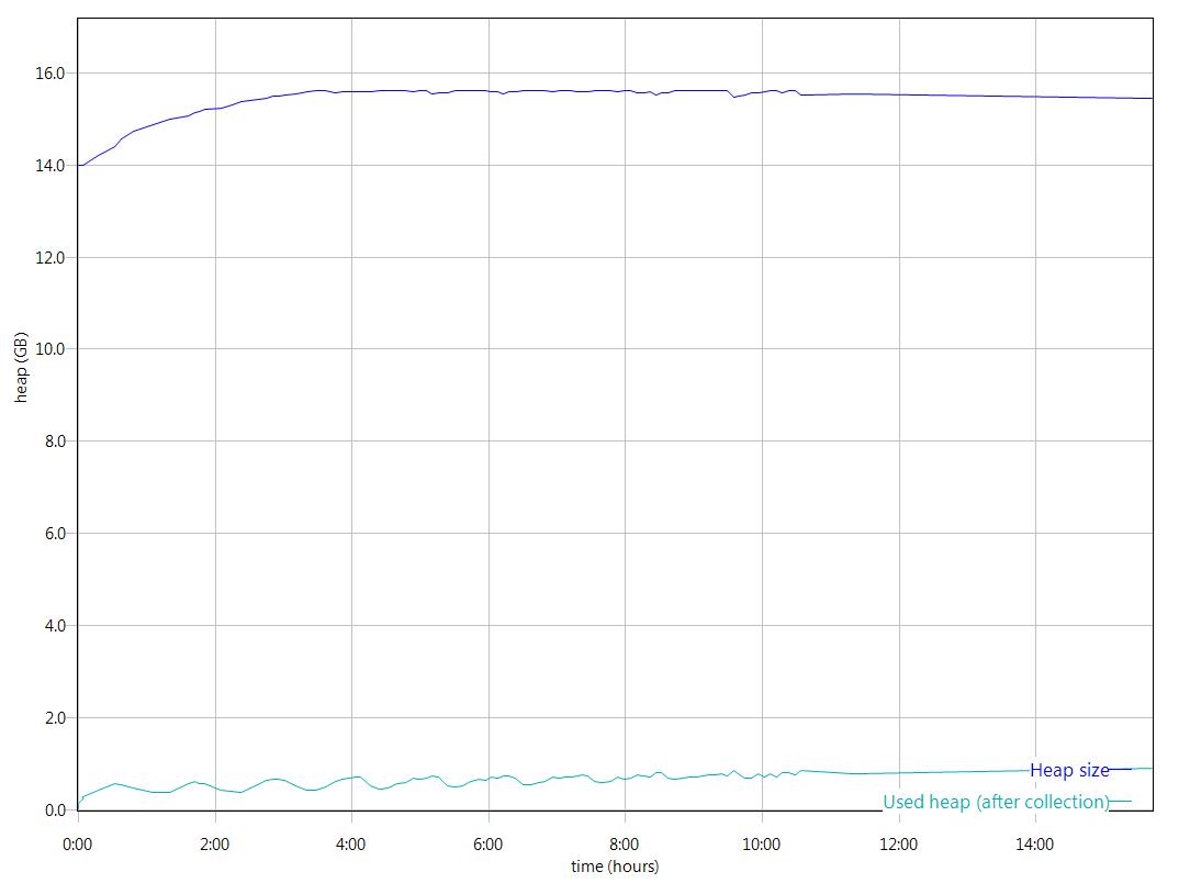 The JTS JVM behaviour for test duration