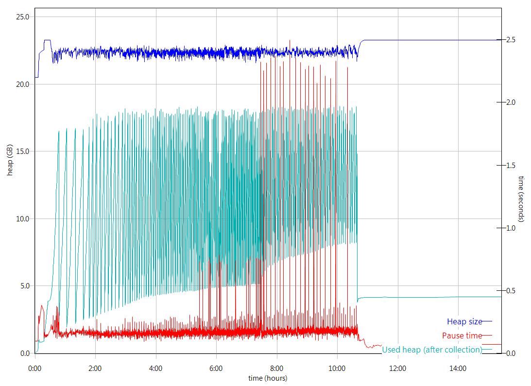 The RM JVM behaviour for test duration