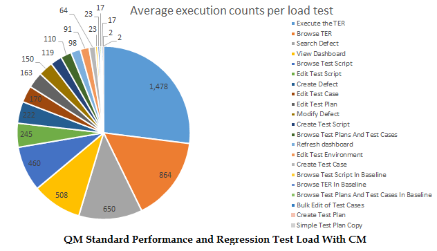 test coverage and test execution breakdown